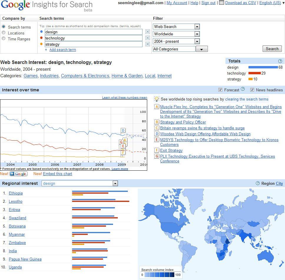 Analisi delle ricerche effettuate su Google