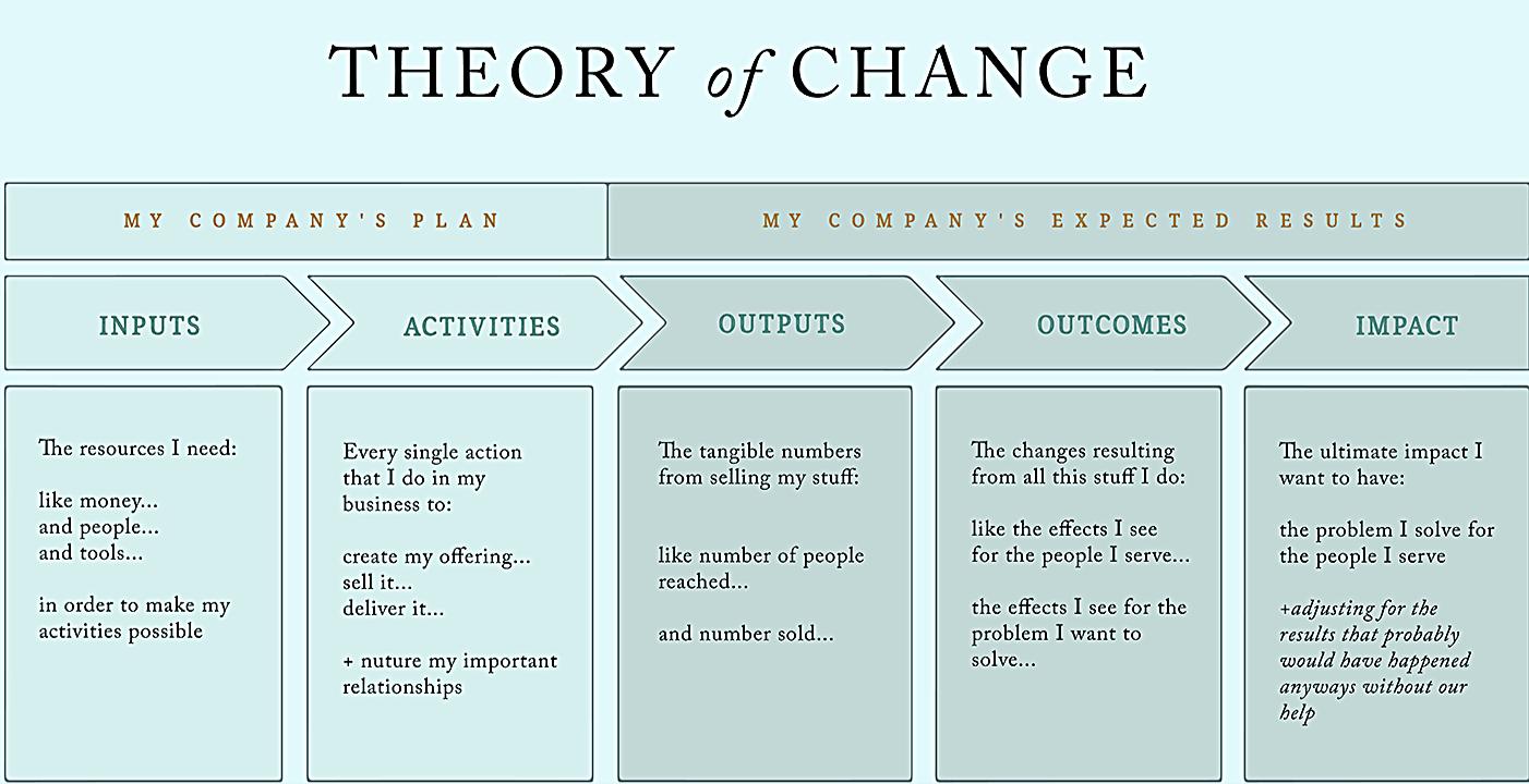 La Teoria del Cambiamento: inputs, attività, output, risultati finali, impatto generale