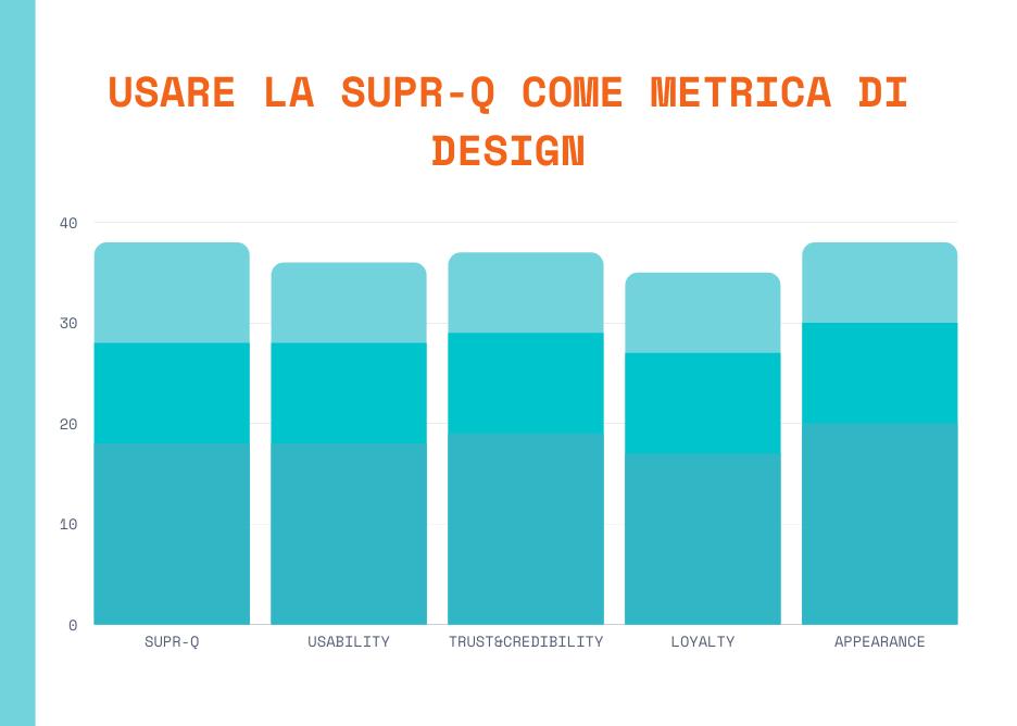 Essere esperti di design significa tracciare l'impatto del proprio design, metriche possibili