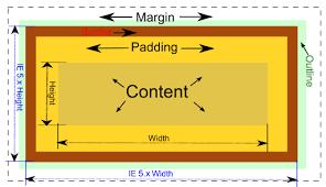 Il Box Model in CSS