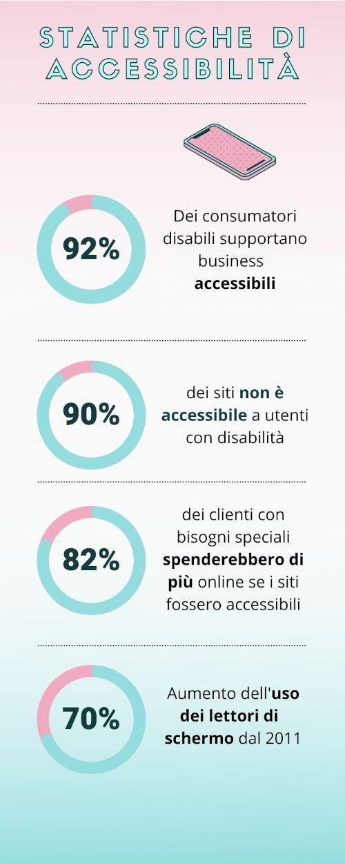 Infografica con statistiche sull'accessibilità