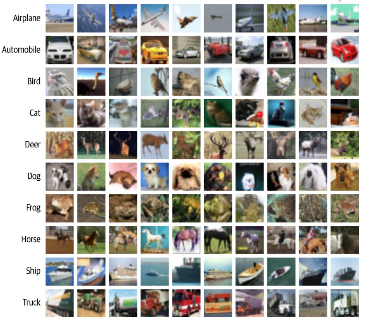 Figura 1 - le 10 classi di classificazione immagini per il dataset CIFAR-10