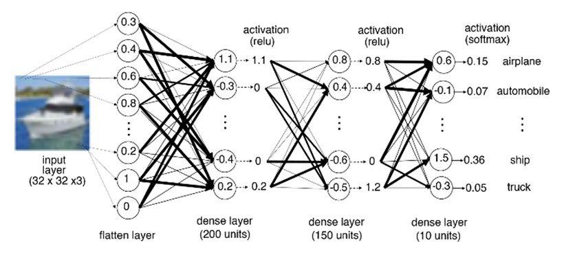 Un diagramma della rete neurale addestrata sui dati CIFAR-10