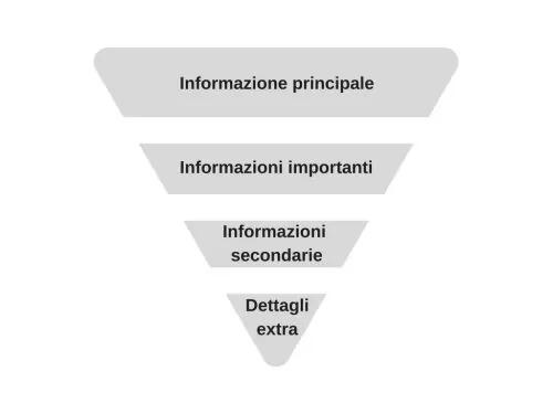Infografica sulla tecnica della piramide rovesciata