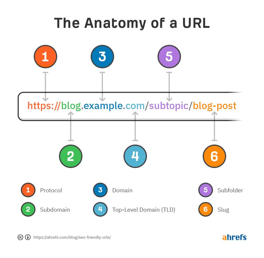 Esempio di URL SEO Friendly